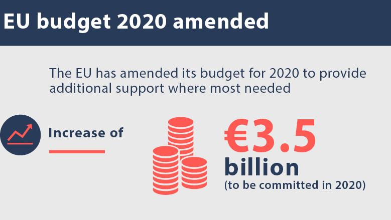 Vijeće Europske unije donijelo izmijenjeni proračun EU za 2020.